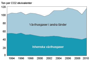 Utslapp-av-vaxthusgaser-till-foljd-av-svensk-konsumtion-1993-2010