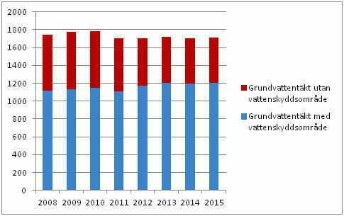 Antal vattenskyddsområden vid kommunala grundvattentäkter 2008–2015